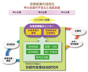 知恵産業融合センターは、京都産業の活性化と中小企業の下支えと成長を支援しています。