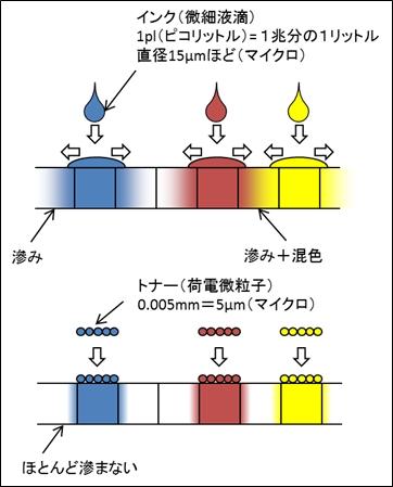 染料トナーと染料インクの滲みの違いの説明図